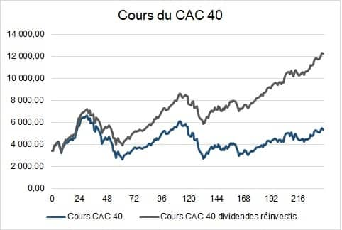 cours cac 40 20 ans dividendes