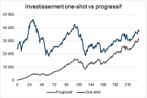 investissement progesstif cac40