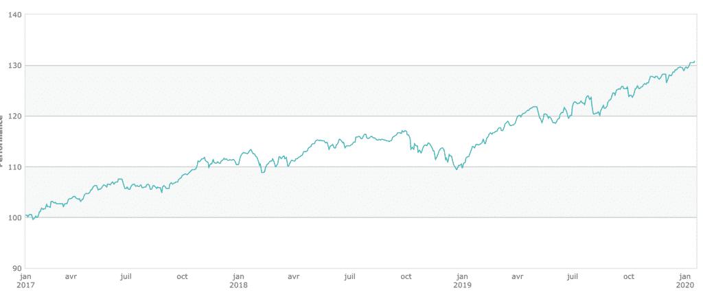 graphique performance assurance-vie